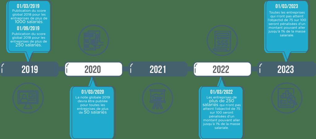 Les principales dates à retenir concernant la mise en place de cette nouvelle loi avenir professionnel