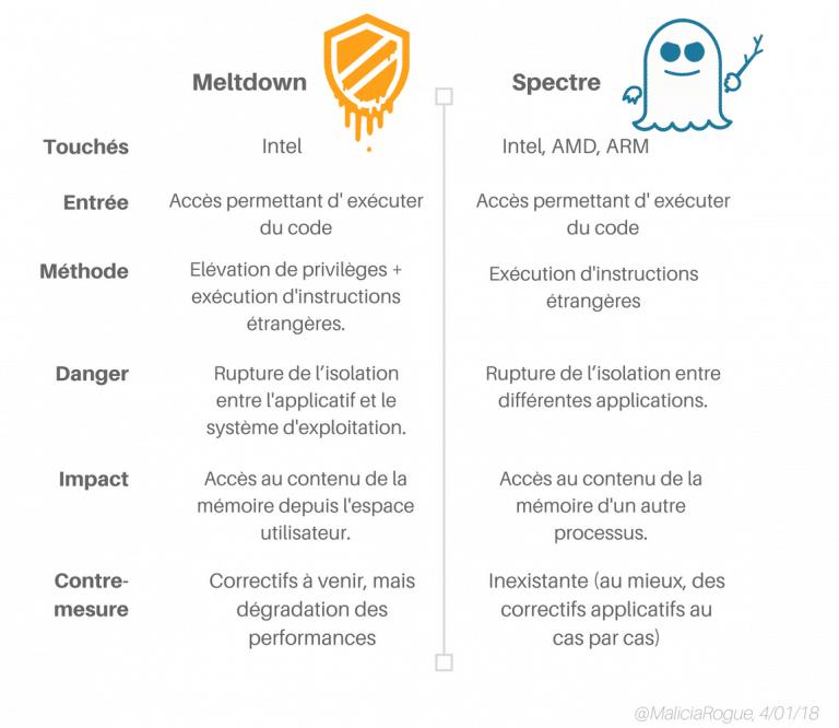 Meltdown-Spectre différences