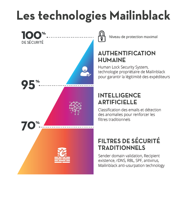 Technologie MailinBlack