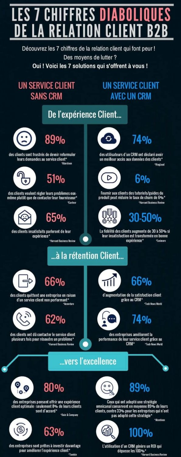 infographie chiffres CRM